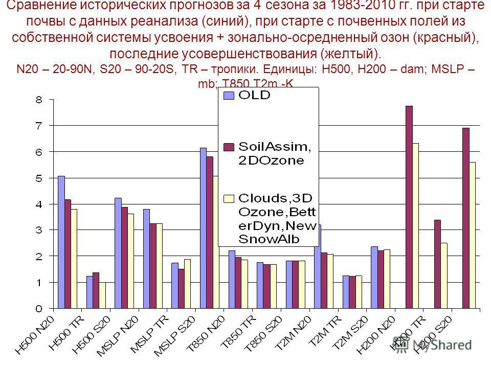 Сравнение исторических прогнозов за 4 сезона за 1983-2010 гг. при старте почвы с данных реанализа (синий), при старте с почвенных полей из собственной системы усвоения + зонально-осредненный озон (красный), последние усовершенствования (желтый). N20