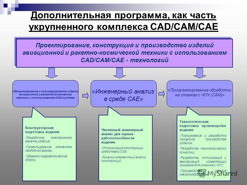 Дополнительная программа, как часть укрупненного комплекса CAD/CAM/CAE Проектирование, конструкция и производство изделий авиационной и ракетно-космической техники с использованием CAD/CAM/CAE - технологий «Проектирование и конструирование изделий ав