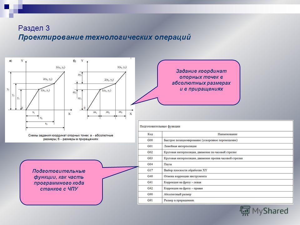 Раздел 3 Проектирование технологических операций Задание координат опорных точек в абсолютных размерах и в приращениях Подготовительные функции, как часть программного кода станков с ЧПУ