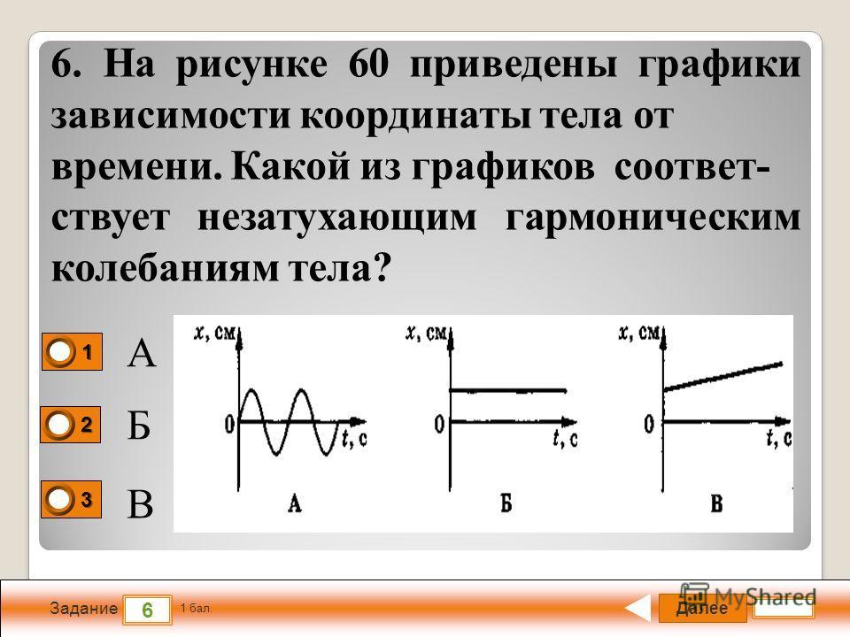 Далее 6 Задание 1 бал. 1111 2222 3333 6. На рисунке 60 приведены графики зависимости координаты тела от времени. Какой из графиков соответ- ствует незатухающим гармоническим колебаниям тела? А Б В
