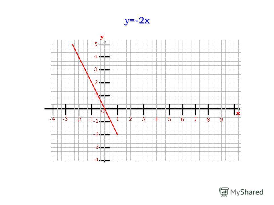 y=-2x 12 34 56 0 7 89 x -3 -2 -2 -3 -4 4 3 2 1 5 y