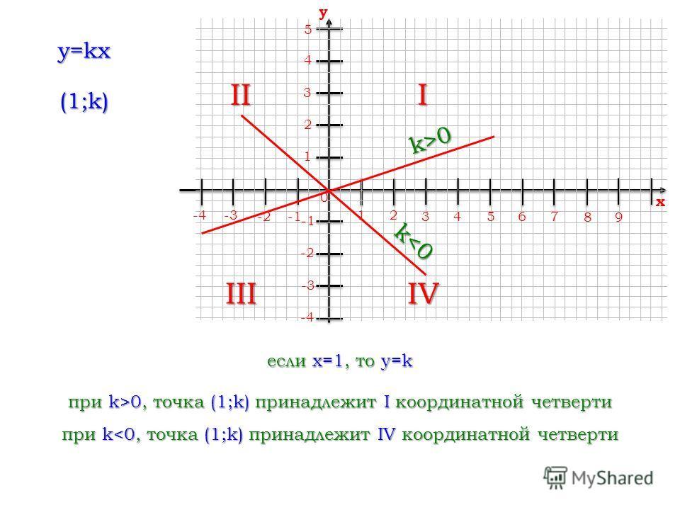 12 34 56 0 7 89 x -4-3 -2 -2 -3 -4 4 3 2 1 5 y если x=1, то y=k I при k>0, точка (1;k) принадлежит I координатной четверти II при k0 k