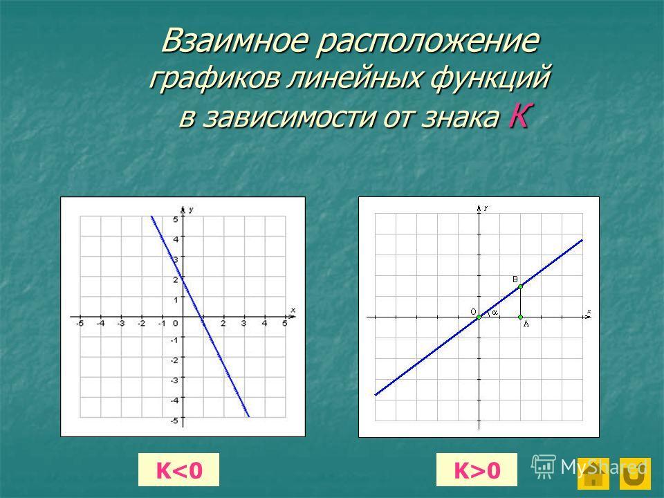 Взаимное расположение графиков линейных функций в зависимости от знака К K0