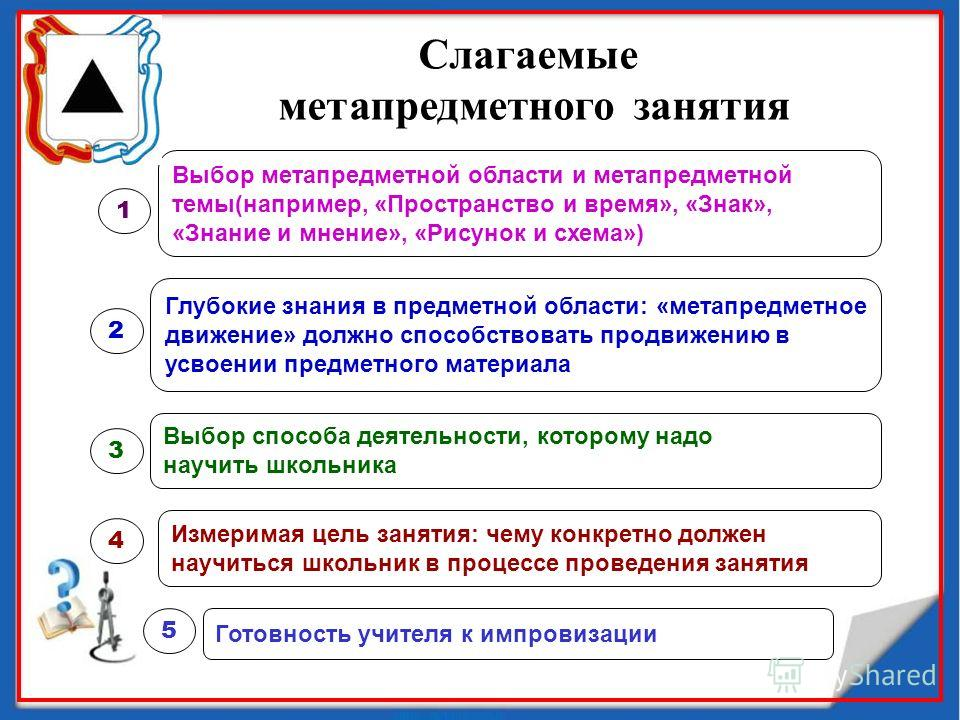 Слагаемые метапредметного занятия Выбор метапредметной области и метапредметной темы(например, «Пространство и время», «Знак», «Знание и мнение», «Рисунок и схема») 1 Глубокие знания в предметной области: «метапредметное движение» должно способствова