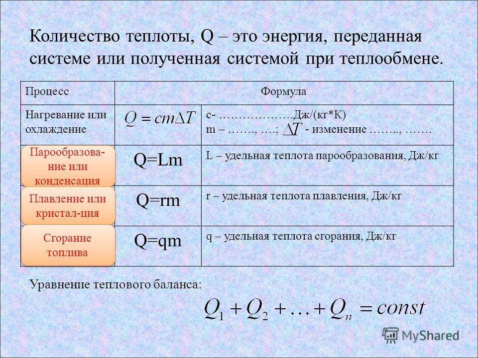 Количество теплоты, Q – это энергия, переданная системе или полученная системой при теплообмене. Процесс Формула Нагревание или охлаждение c- ……………….Дж/(кг*К) m – ……., ….; - изменение …….., ……. ? Q=Lm L – удельная теплота парообразования, Дж/кг ? Q=r