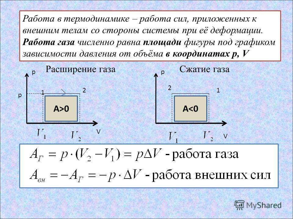 Работа в термодинамике – работа сил, приложенных к внешним телам со стороны системы при её деформации. Работа газа численно равна площади фигуры под графиком зависимости давления от объёма в координатах p, V 2 A>0 p V 1 A