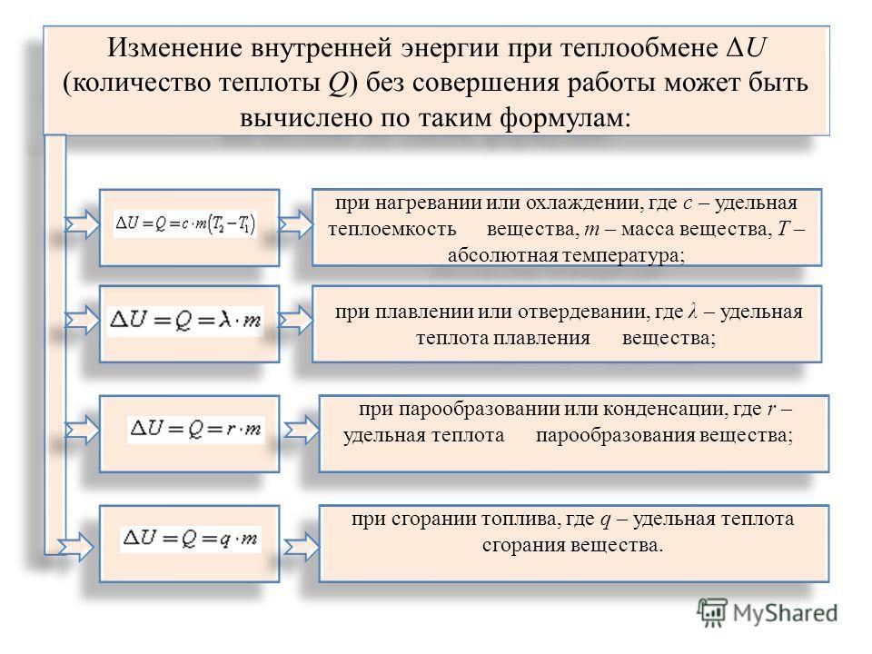 Изменение внутренней энергии при теплообмене ΔU (количество теплоты Q) без совершения работы может быть вычислено по таким формулам: при нагревании или охлаждении, где с – удельная теплоемкость вещества, m – масса вещества, Т – абсолютная температура