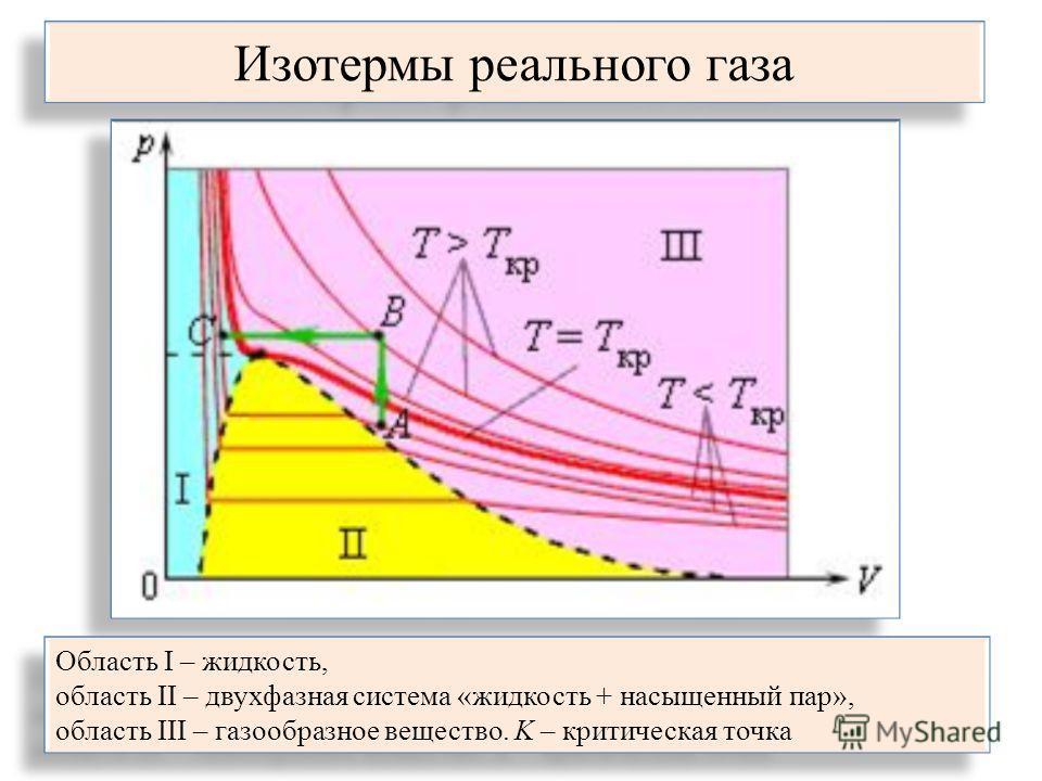 Изотермы реального газа Область I – жидкость, область II – двухфазная система «жидкость + насыщенный пар», область III – газообразное вещество. K – критическая точка Область I – жидкость, область II – двухфазная система «жидкость + насыщенный пар», о