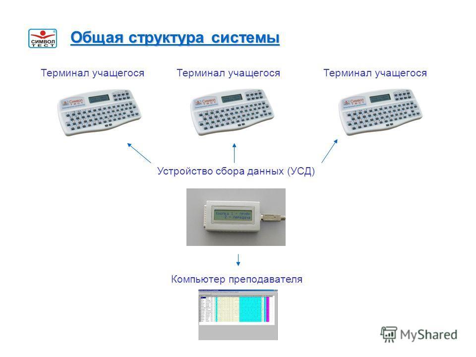 Общая структура системы Терминал учащегося Устройство сбора данных (УСД) Компьютер преподавателя