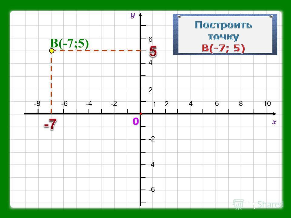 1 2 46810-2-4-6-8 2 4 6 у х -2 -4 -6 0 В(-7;5)