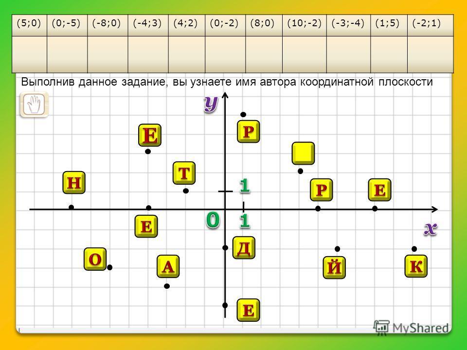 (5;0)(0;-5)(-8;0)(-4;3)(4;2)(0;-2)(8;0)(10;-2)(-3;-4)(1;5)(-2;1) Выполнив данное задание, вы узнаете имя автора координатной плоскости