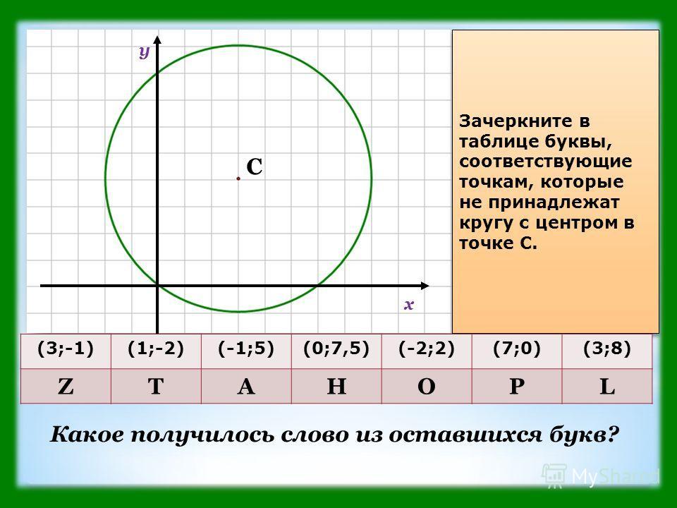 Зачеркните в таблице буквы, соответствующие точкам, которые не принадлежат кругу с центром в точке С. (3;-1)(1;-2)(-1;5)(0;7,5)(-2;2)(7;0)(3;8) ZTAHОPL Какое получилось слово из оставшихся букв? у х