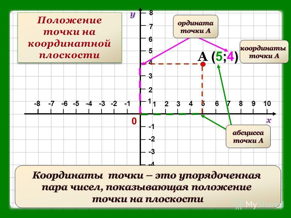 1 23 45678910-2-3-4-5-6-7-8 1 2 3 4 5 6 7 8 у х -2 -3 -4 -5 -6 -7 0 (;)A (5;4) (;)A (5;4)