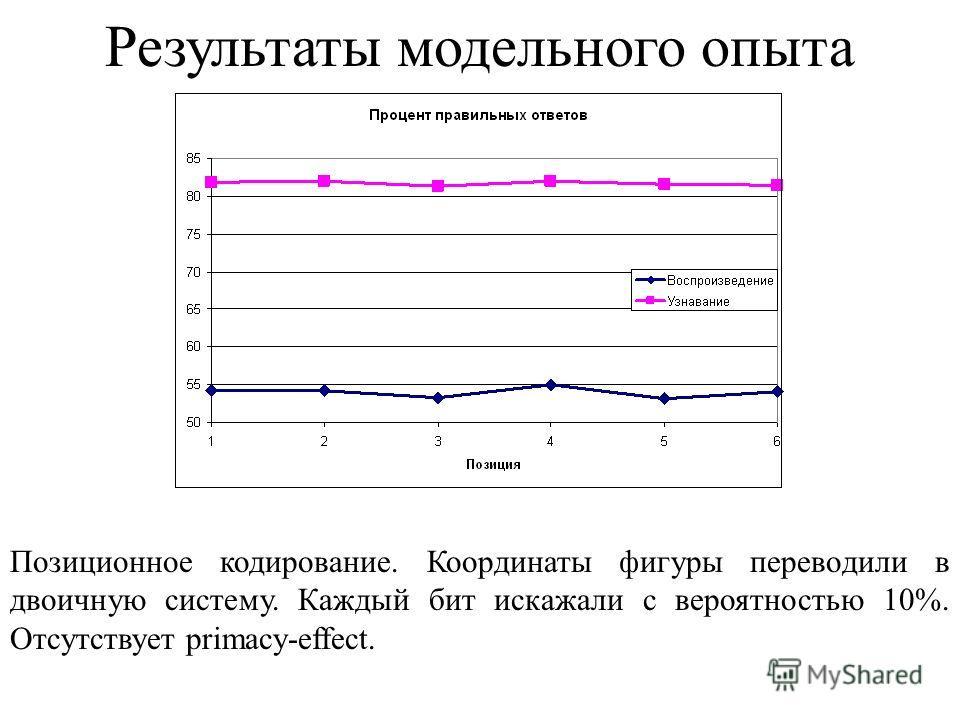 Результаты модельного опыта Позиционное кодирование. Координаты фигуры переводили в двоичную систему. Каждый бит искажали с вероятностью 10%. Отсутствует primacy-effect.