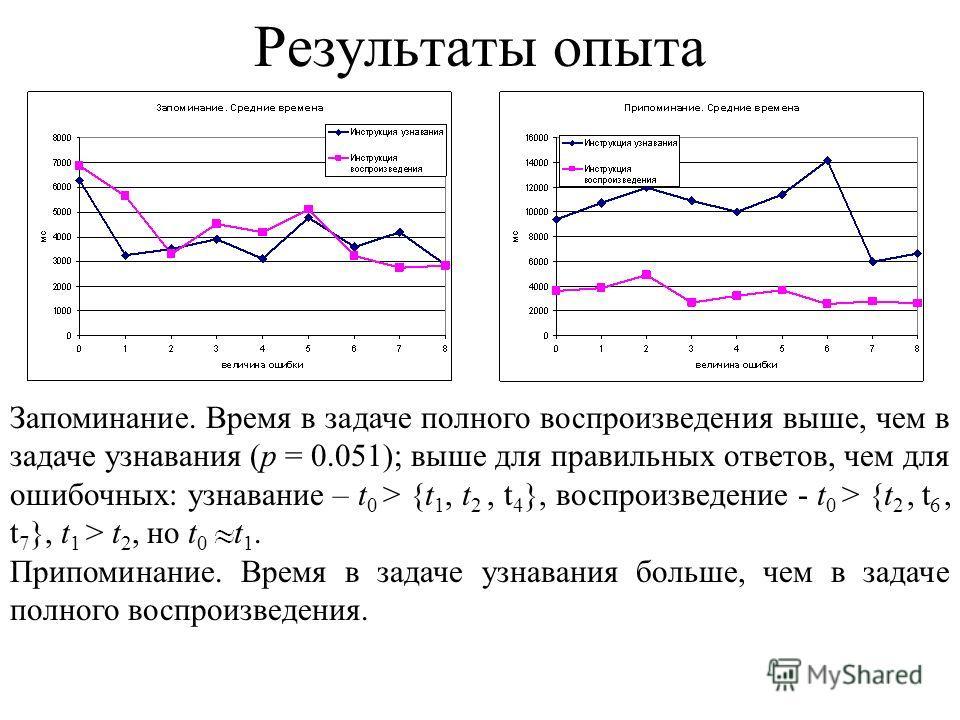 Запоминание. Время в задаче полного воспроизведения выше, чем в задаче узнавания (p = 0.051); выше для правильных ответов, чем для ошибочных: узнавание – t 0 > {t 1, t 2, t 4 }, воспроизведение - t 0 > {t 2, t 6, t 7 }, t 1 > t 2, но t 0 t 1. Припоми