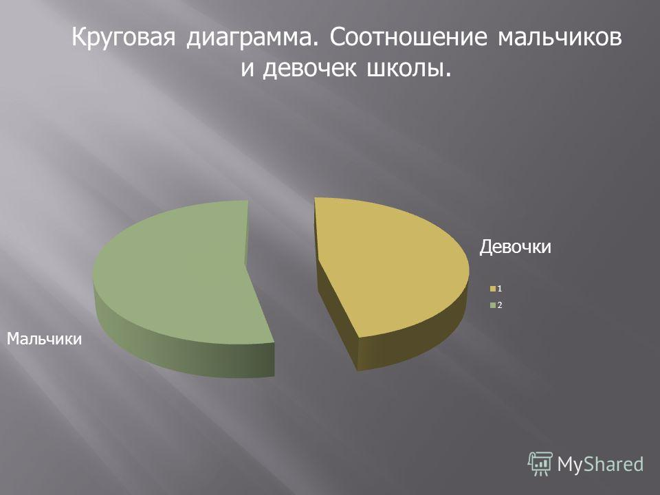 Круговая диаграмма. Соотношение мальчиков и девочек школы. Девочки Мальчики