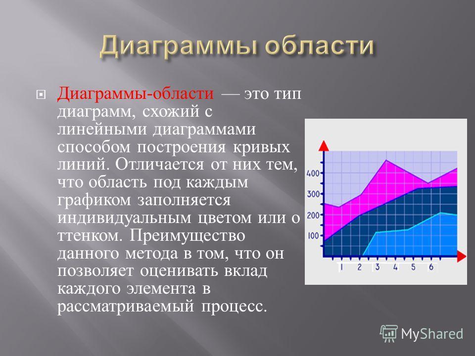 Диаграммы - области это тип диаграмм, схожий с линейными диаграммами способом построения кривых линий. Отличается от них тем, что область под каждым графиком заполняется индивидуальным цветом или о ттенком. Преимущество данного метода в том, что он п