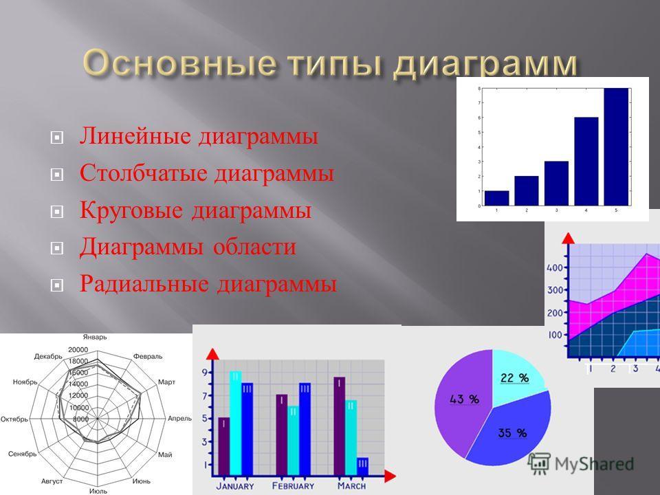Линейные диаграммы Столбчатые диаграммы Круговые диаграммы Диаграммы области Радиальные диаграммы