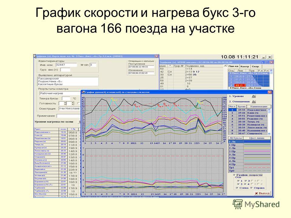 График скорости и нагрева букс 3-го вагона 166 поезда на участке
