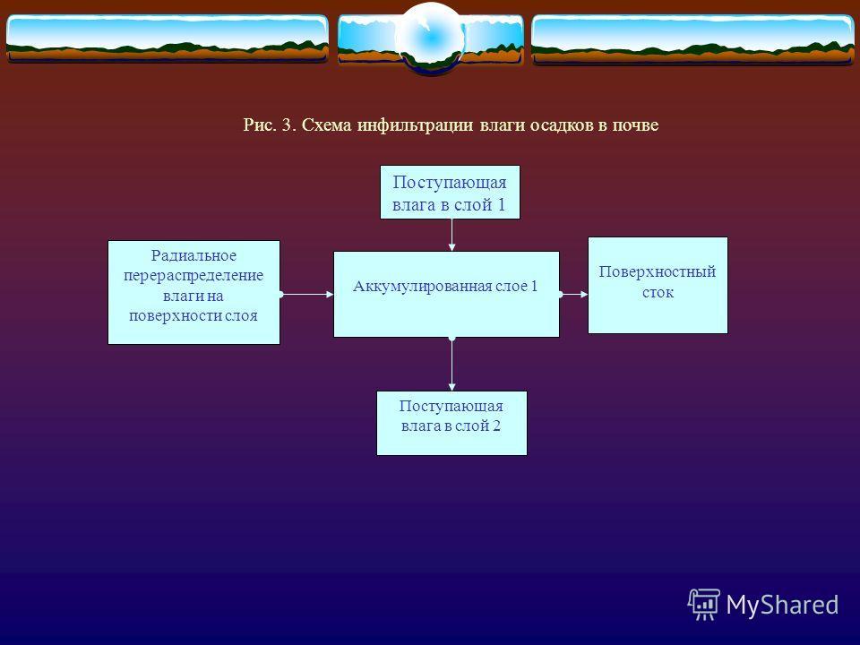 Выбор объекта и метода определялся объективными причинами. 1. В дерново-подзолистых почвах горизонты визуально различимы с точностью до миллиметра, что исключает фактор субъективизма при выделении границ почвенных горизонтов. 2. Горизонты дерново-под
