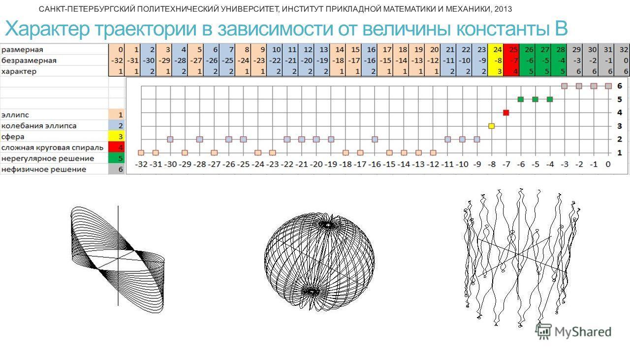 САНКТ-ПЕТЕРБУРГСКИЙ ПОЛИТЕХНИЧЕСКИЙ УНИВЕРСИТЕТ, ИНСТИТУТ ПРИКЛАДНОЙ МАТЕМАТИКИ И МЕХАНИКИ, 2013 6 Характер траектории в зависимости от величины константы В