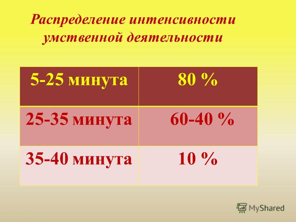 Распределение интенсивности умственной деятельности http://aida.ucoz.ru 5-25 минута 80 % 25-35 минута 60-40 % 35-40 минута 10 %