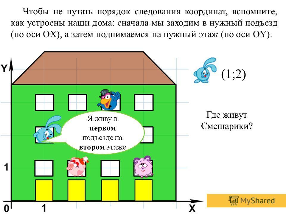 Чтобы не путать порядок следования координат, вспомните, как устроены наши дома: сначала мы заходим в нужный подъезд (по оси OХ), а затем поднимаемся на нужный этаж (по оси OY). Я живу в первом подъезде на втором этаже (1;2) Где живут Смешарики?