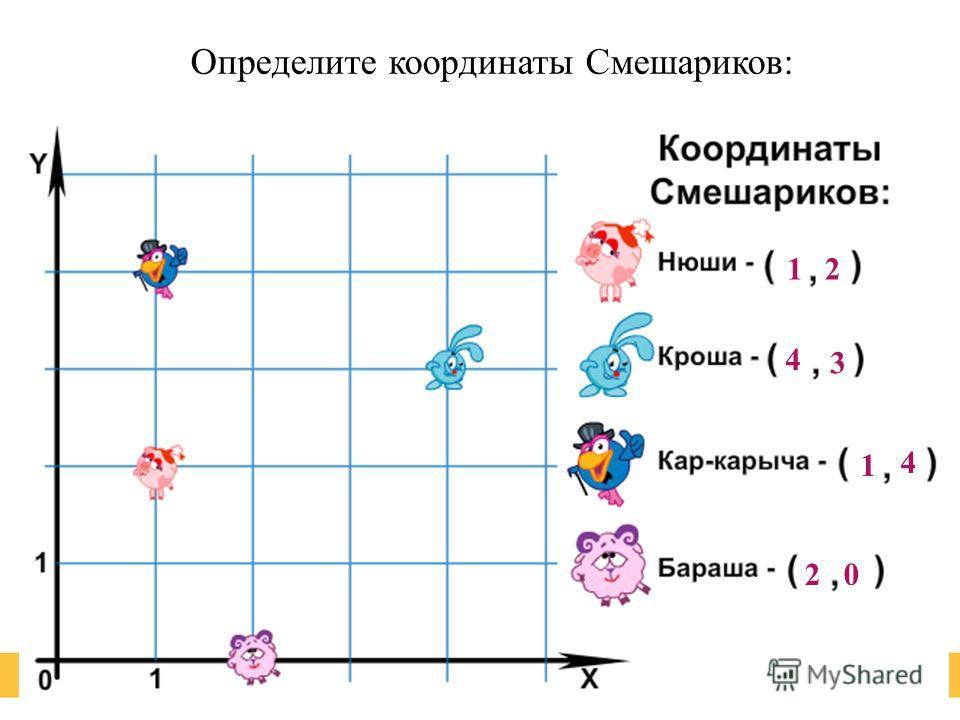 Определите координаты Смешариков: 12 4 3 1 4 20