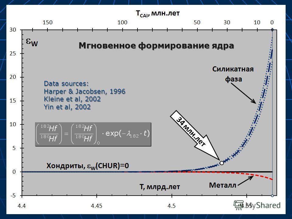Data sources: Harper & Jacobsen, 1996 Kleine et al, 2002 Yin et al, 2002 Мгновенное формирование ядра