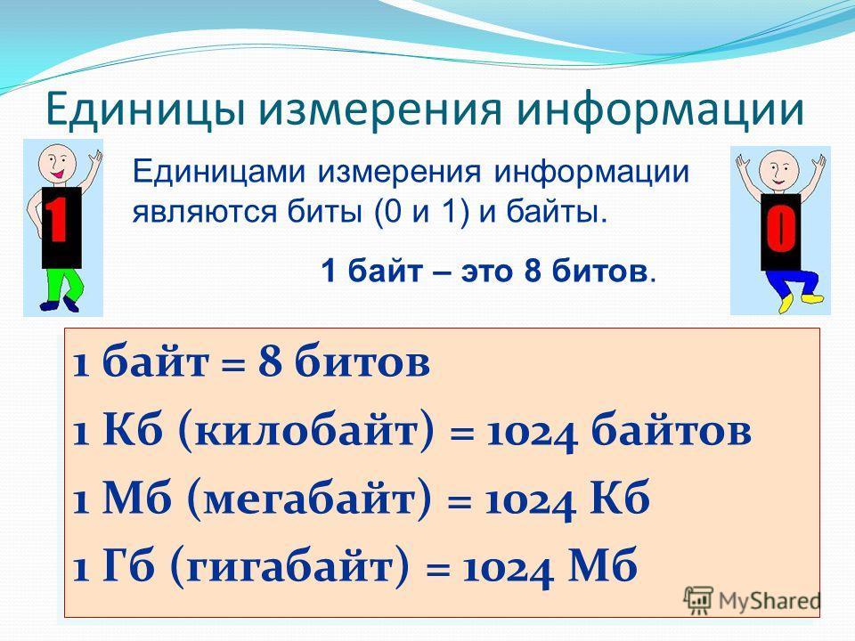 Единицы измерения информации Единицами измерения информации являются биты (0 и 1) и байты. 1 байт – это 8 битов. 1 байт = 8 битов 1 Кб (килобайт) = 1024 байтов 1 Мб (мегабайт) = 1024 Кб 1 Гб (гигабайт) = 1024 Мб 1 байт = 8 битов 1 Кб (килобайт) = 102