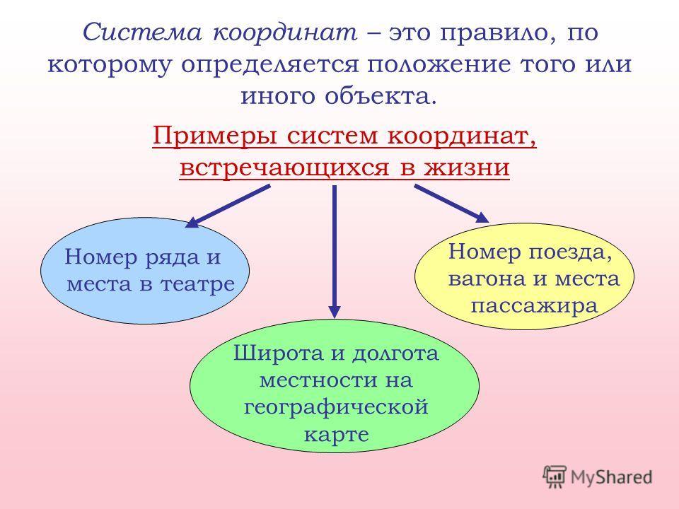 Система координат – это правило, по которому определяется положение того или иного объекта. Примеры систем координат, встречающихся в жизни Номер ряда и места в театре Широта и долгота местности на географической карте Номер поезда, вагона и места па