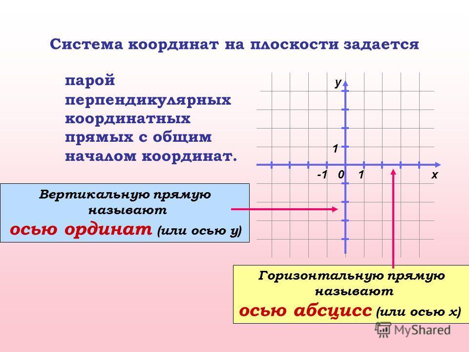 Система координат на плоскости задается парой перпендикулярных координатных прямых с общим началом координат. 0x y 1 1 Горизонтальную прямую называют осью абсцисс (или осью x) Вертикальную прямую называют осью ординат (или осью у)