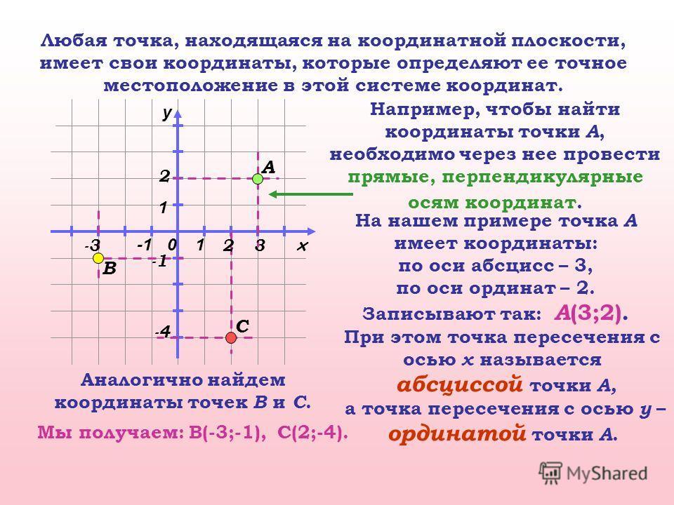 0 x y 1 1 А B Любая точка, находящаяся на координатной плоскости, имеет свои координаты, которые определяют ее точное местоположение в этой системе координат. Например, чтобы найти координаты точки А, необходимо через нее провести прямые, перпендикул