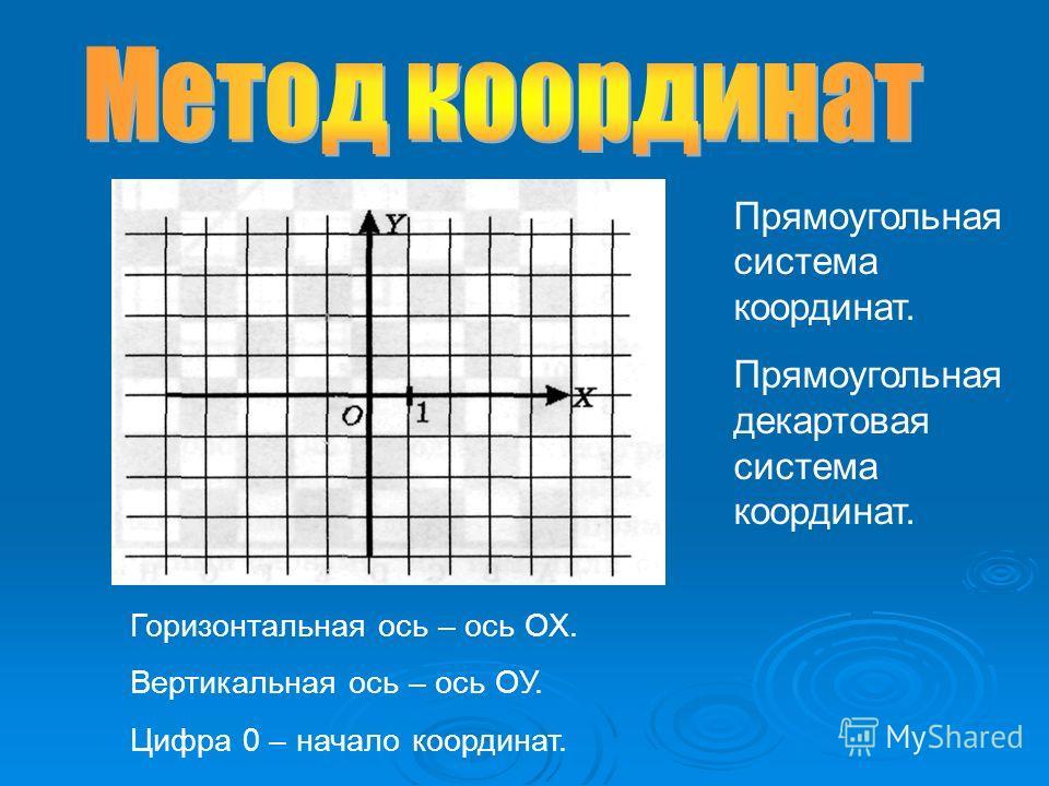 Прямоугольная система координат. Прямоугольная декартовая система координат. Горизонтальная ось – ось ОХ. Вертикальная ось – ось ОУ. Цифра 0 – начало координат.