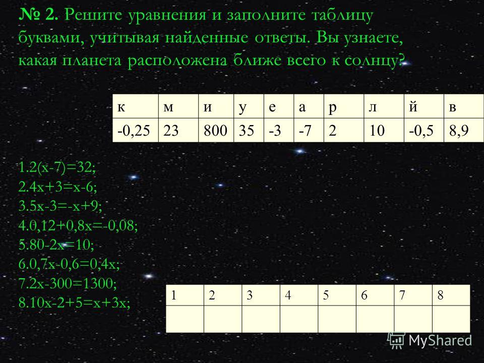 2. Решите уравнения и заполните таблицу буквами, учитывая найденные ответы. Вы узнаете, какая планета расположена ближе всего к солнцу? кмиуеарлйв -0,252380035-3-7210-0,58,9 1.2(х-7)=32; 2.4 х+3=х-6; 3.5 х-3=-х+9; 4.0,12+0,8 х=-0,08; 5.80-2 х=10; 6.0