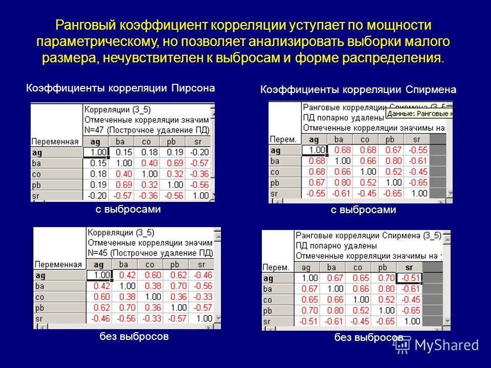 Ранговый коэффициент корреляции уступает по мощности параметрическому, но позволяет анализировать выборки малого размера, нечувствителен к выбросам и форме распределения. Коэффициенты корреляции Пирсона Коэффициенты корреляции Спирмена с выбросами бе