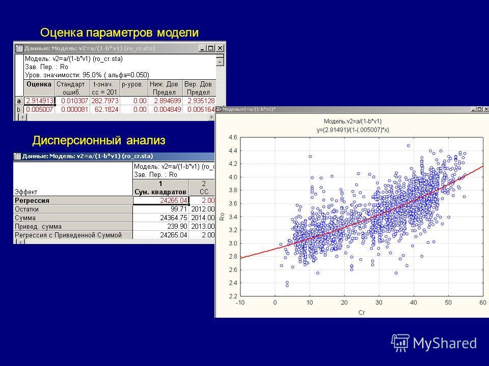 Оценка параметров модели Дисперсионный анализ