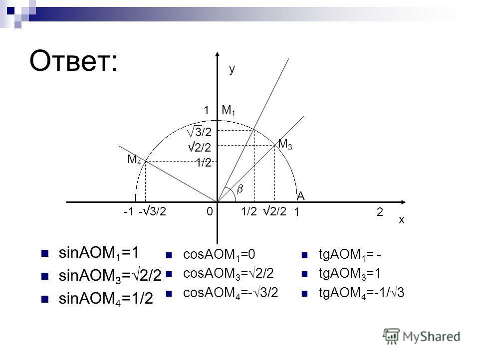 Ответ: sinAOM 1 =1 sinAOM 3 = 2/2 sinAOM 4 =1/2 1 1 2 х у 1/2 3/2 2/2 - 3/2 1/2 М3М3 М4М4 А 0 М1М1 cosAOM 1 =0 cosAOM 3 = 2/2 cosAOM 4 =- 3/2 tgAOM 1 = - tgAOM 3 =1 tgAOM 4 =-1/ 3