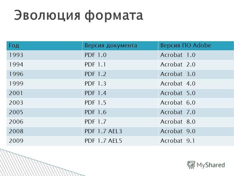 Год Версия документа Версия ПО Adobe 1993PDF 1.0Acrobat 1.0 1994PDF 1.1Acrobat 2.0 1996PDF 1.2Acrobat 3.0 1999PDF 1.3Acrobat 4.0 2001PDF 1.4Acrobat 5.0 2003PDF 1.5Acrobat 6.0 2005PDF 1.6Acrobat 7.0 2006PDF 1.7Acrobat 8.0 2008PDF 1.7 AEL3Acrobat 9.0 2