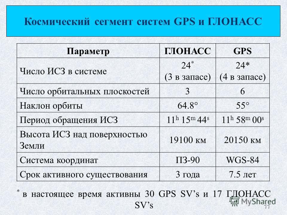 11 * в настоящее время активны 30 GPS SVs и 17 ГЛОНАСС SVs ПараметрГЛОНАССGPS Число ИСЗ в системе 24 * (3 в запасе) 24* (4 в запасе) Число орбитальных плоскостей36 Наклон орбиты 64.8 55 Период обращения ИСЗ11 h 15 m 44 s 11 h 58 m 00 s Высота ИСЗ над
