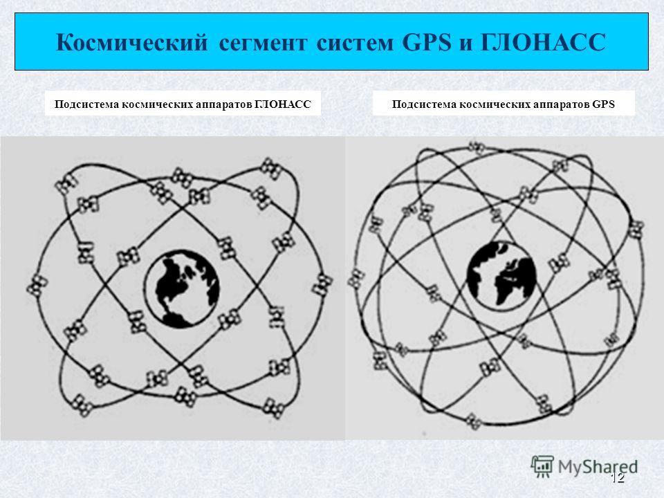 12 Космический сегмент систем GPS и ГЛОНАСС Подсистема космических аппаратов ГЛОНАССПодсистема космических аппаратов GPS