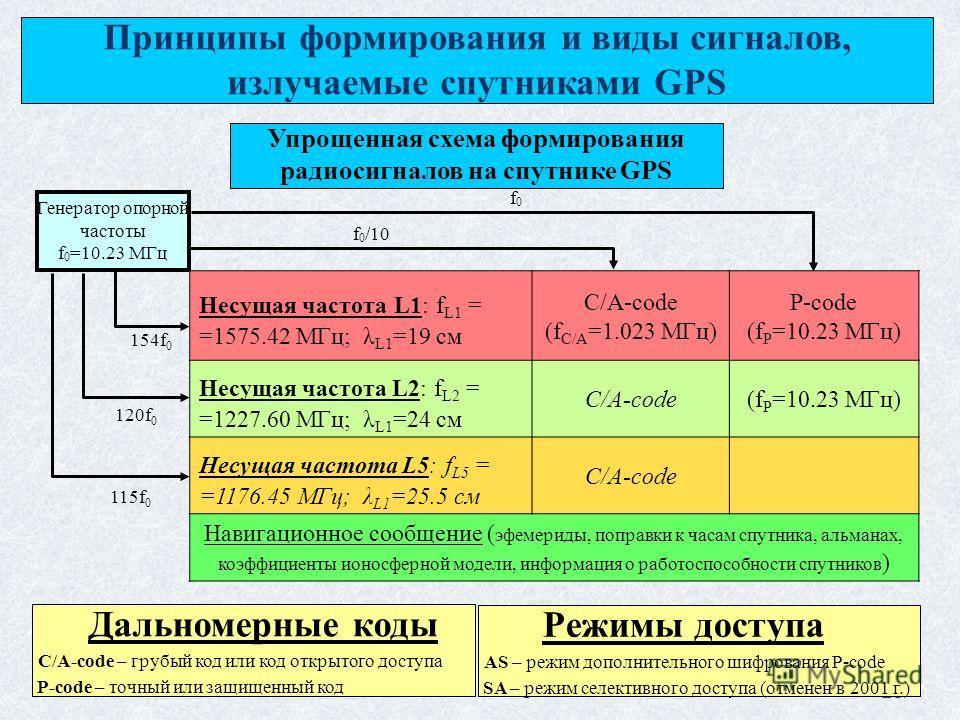 28 Генератор опорной частоты f 0 =10.23 МГц f 0 /10 Принципы формирования и виды сигналов, излучаемые спутниками GPS Несущая частота L1: f L1 = =1575.42 МГц; λ L1 =19 см C/A-code (f C/A =1.023 МГц) P-code (f P =10.23 МГц) Несущая частота L2: f L2 = =