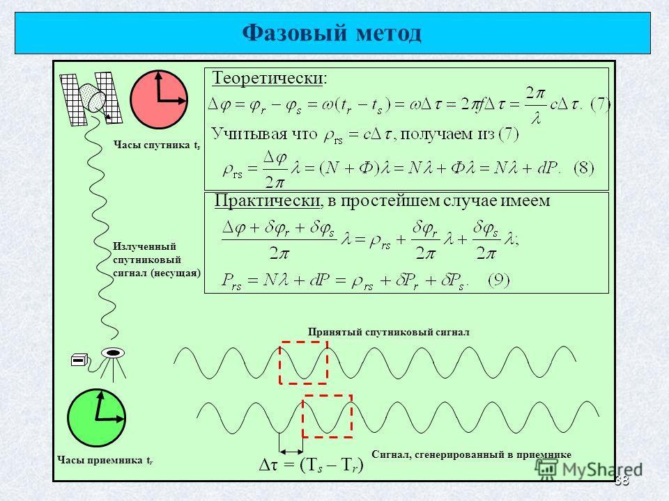 38 Излученный спутниковый сигнал (несущая) Принятый спутниковый сигнал Сигнал, сгенерированный в приемнике Часы приемника t r Часы спутника t s Δτ = (T s – T r ) Фазовый метод Теоретически: Практически, в простейшем случае имеем