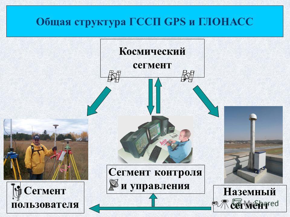 Космический сегмент Сегмент пользователя Сегмент контроля и управления Наземный сегмент Общая структура ГССП GPS и ГЛОНАСС