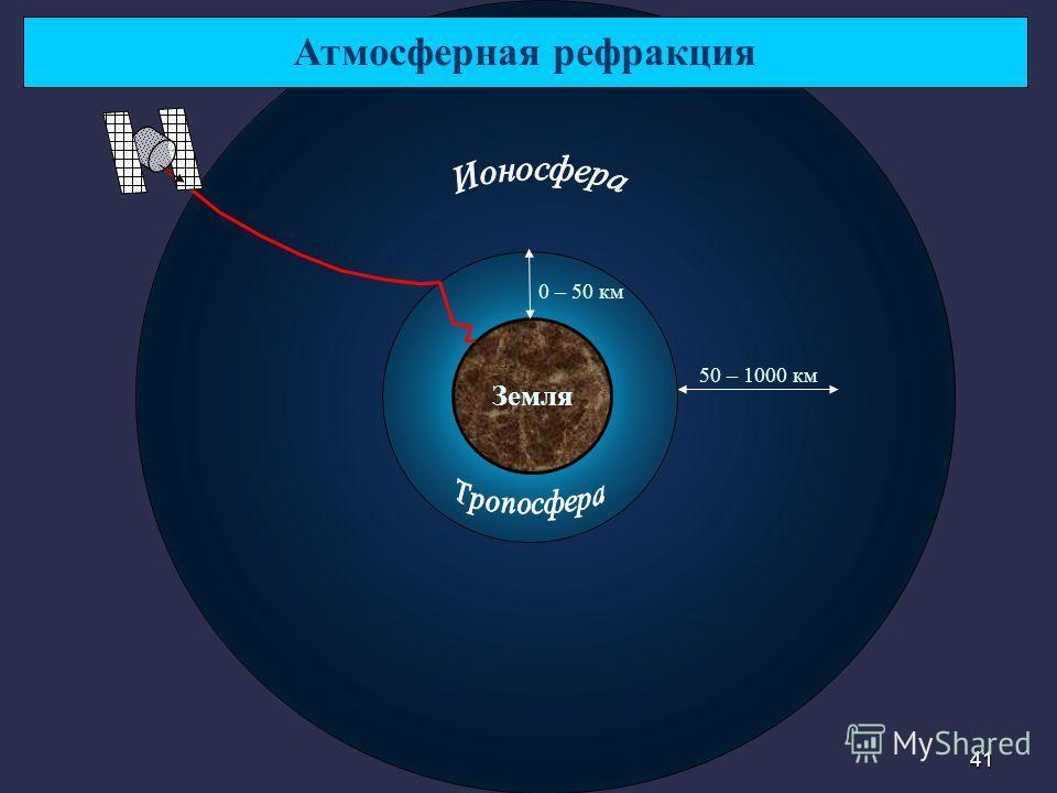 41 50 – 1000 км 0 – 50 км Атмосферная рефракция Земля