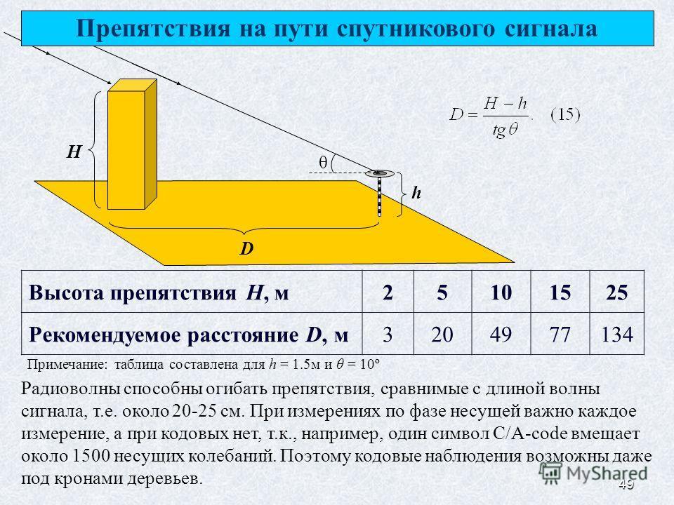 49 H h D θ Препятствия на пути спутникового сигнала Высота препятствия H, м25101525 Рекомендуемое расстояние D, м3204977134 Примечание: таблица составлена для h = 1.5м и θ = 10º Радиоволны способны огибать препятствия, сравнимые с длиной волны сигнал