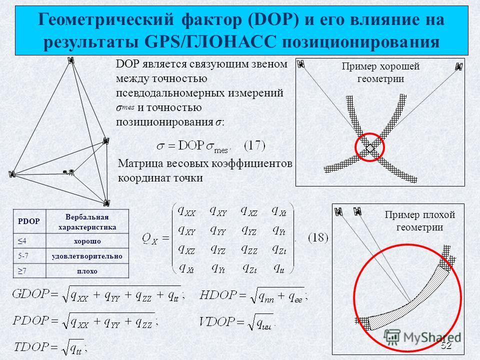 52 Геометрический фактор (DOP) и его влияние на результаты GPS/ГЛОНАСС позиционирования Пример хорошей геометрии Пример плохой геометрии DOP является связующим звеном между точностью псевдодальномерных измерений σ mes и точностью позиционирования σ: