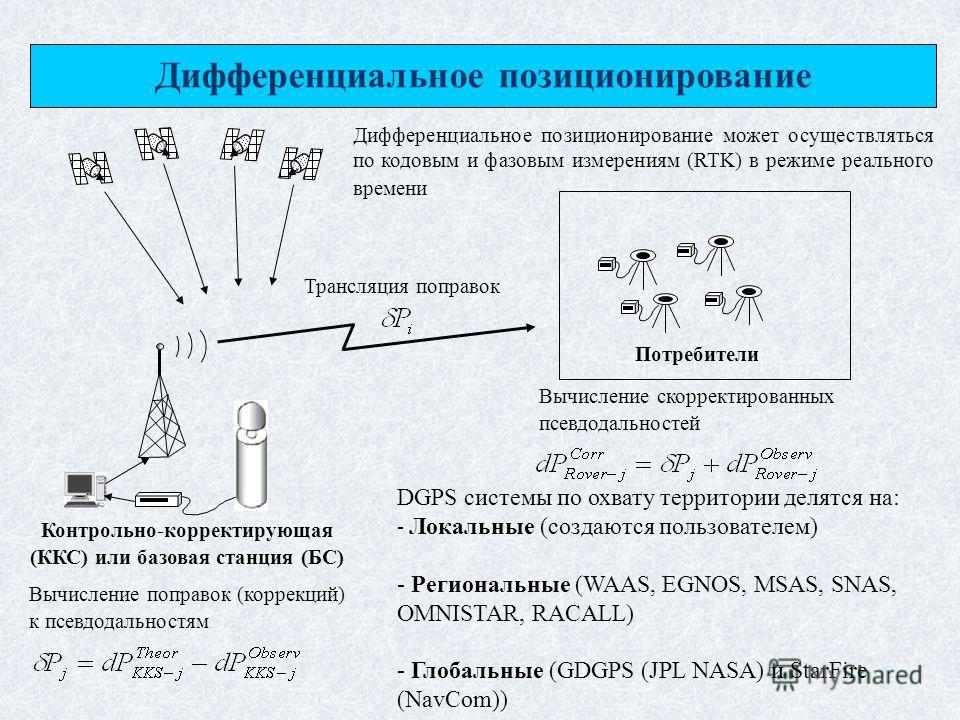 Контрольно-корректирующая (ККС) или базовая станция (БС) Потребители Вычисление поправок (коррекций) к псевдодальностям Трансляция поправок Вычисление скорректированных псевдодальностей Дифференциальное позиционирование DGPS системы по охвату террито