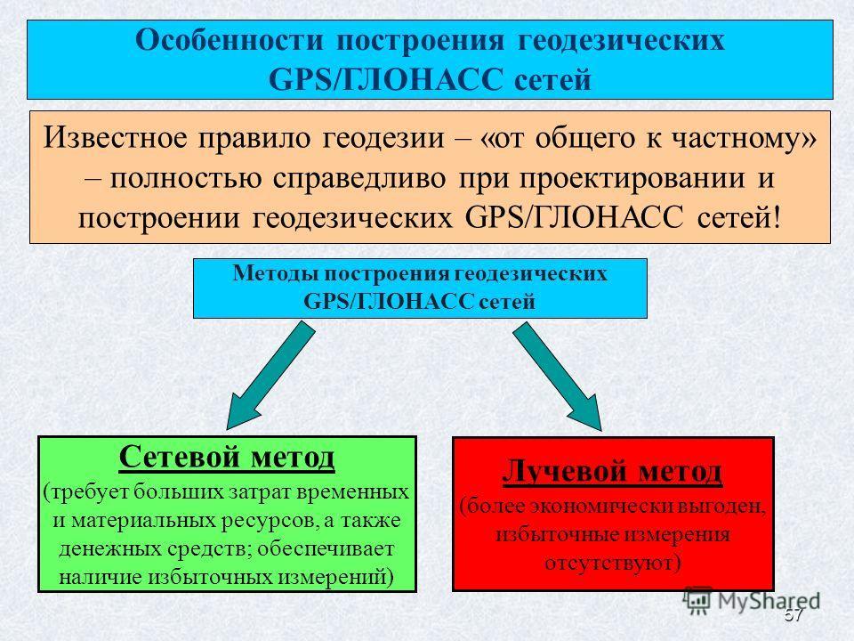 57 Особенности построения геодезических GPS/ГЛОНАСС сетей Известное правило геодезии – «от общего к частному» – полностью справедливо при проектировании и построении геодезических GPS/ГЛОНАСС сетей! Методы построения геодезических GPS/ГЛОНАСС сетей С