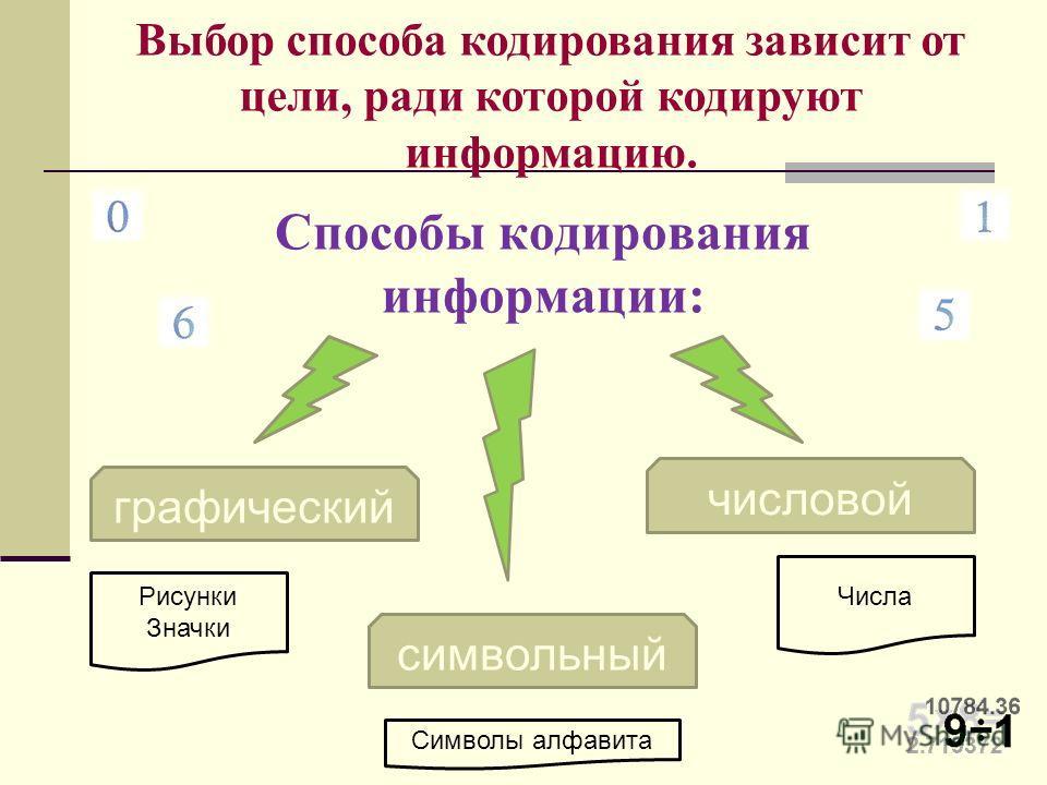 Способы кодирования информации: Выбор способа кодирования зависит от цели, ради которой кодируют информацию. графический числовой символьный Рисунки Значки Числа Символы алфавита
